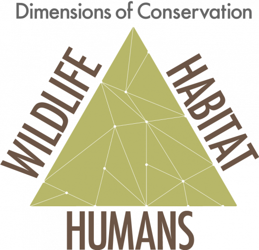 Human dimensions, dimensions of conservation diagram - wildlife, habitat, humans